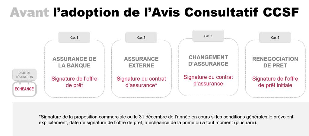 Digital Insure assurance emprunteur vers une date unique pour la résiliation en 2019